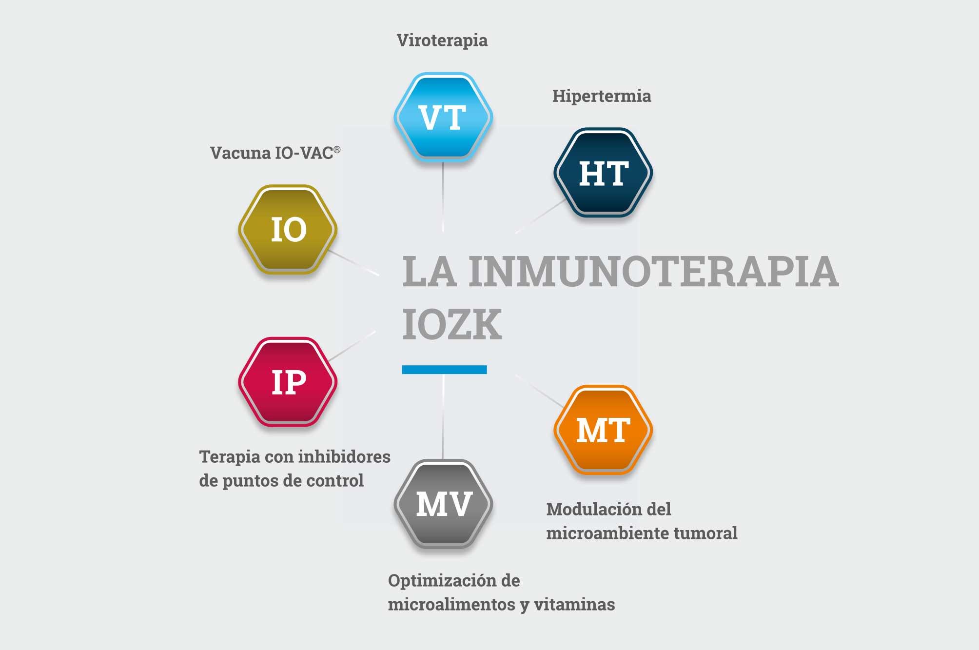 La inmunotherapia IOZK